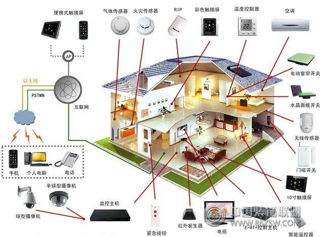 便捷智能家居新体验 你的房子out啦!